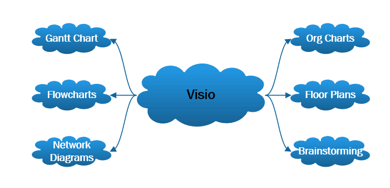 Improve Your Productivity With Microsoft Visio